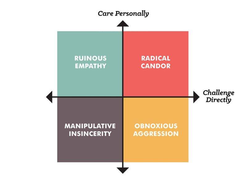 radical candor esquema
