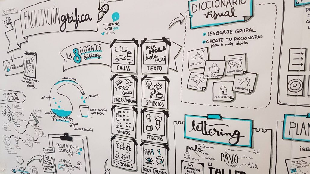curso-facilitacion-grafica-thinking-with-you