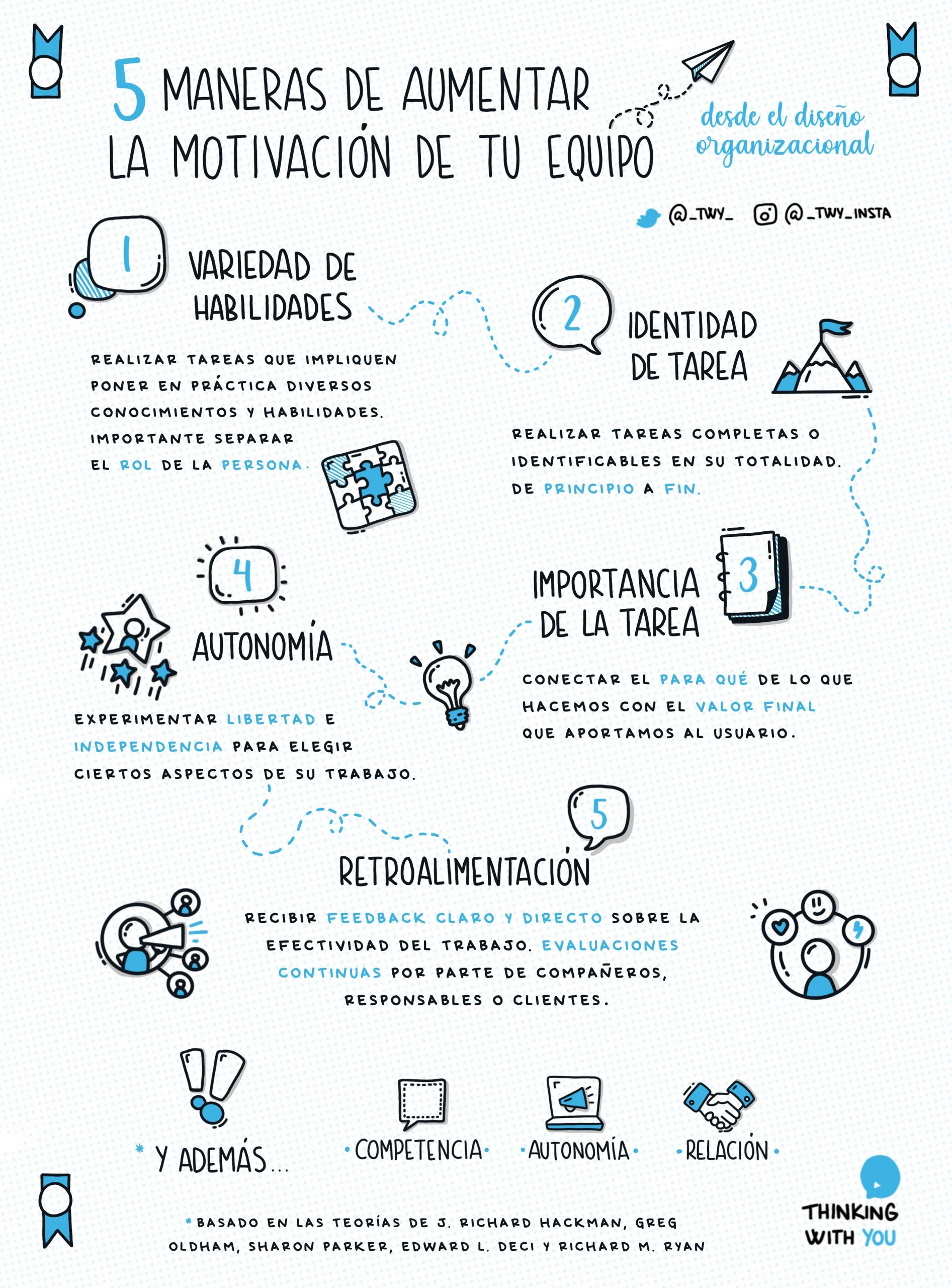 infografia post diseno organizacional