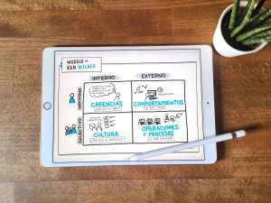 Modelo integral de Wilber para el diseño organizacional