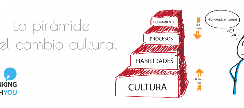La pirámide del cambio cultural: Cultura, habilidades, procesos, herramientas.