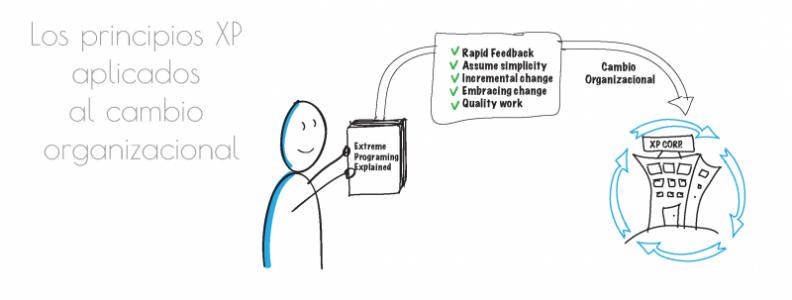 Los principios XP aplicados al cambio organizacional